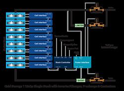 Nuvation BMS - Grid Energy Block Diagram