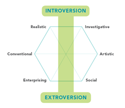 Introversion-Holland hexagon