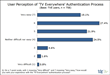 TDG: Authentication is Not What's Holding Up Widespread 'TV...