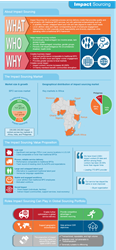 Impact Sourcing Infographic