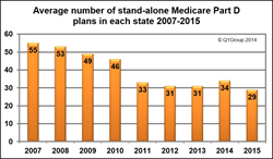 Changes in the Average Number of Medicare Part D prescription drug plans from 2007 to 2015