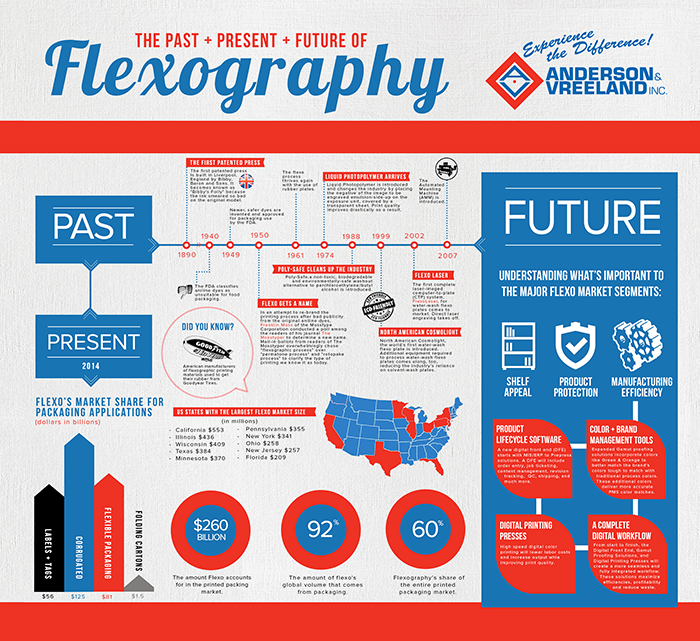 anderson amp vreeland releases a new infographic past