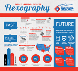 Anderson & Vreeland introduces a new infographic detailing the past, present and future of flexography