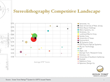 Stereolithography Competitive Landscape