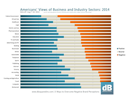 2014 Gallup poll lists Americans' sentiments relative to 25 major industries