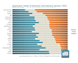 Overall Industry Perceptions Improve, But Not for All:  4...