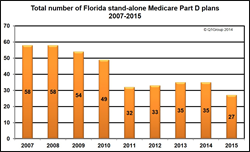 Changes in the number of Florida stand-alone Medicare Part D prescription drug plans (PDPs) 2007-2015