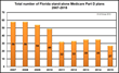 Q1Group Analysis Shows 69% of Florida Seniors Can Expect to Pay Higher Monthly Premiums for Their 2015 Stand-alone Medicare Part D Drug Plans