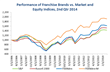 Performance of Franchise Brands vs. Market and Equity Indices Q2 2014