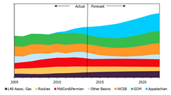 Figure 1.  North America Gas Production by Region, Bcf/d