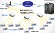 M2C ELSA ESL System Architecture