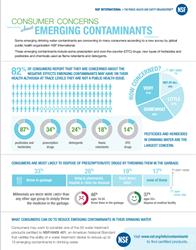 Emerging Contaminants Survey Infographic