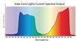 LED Grow Light PAR Spectrum