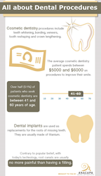 All about dental procedures.