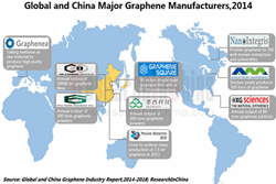 Global and China Graphene Industry