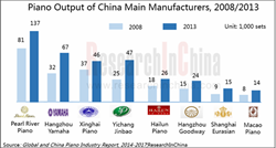 Global and China Piano Industry