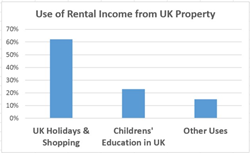 Use of Rental Income from UK Property