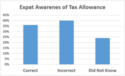 Expat Awarenes of UK Personal Tax Allowances