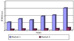 U.S. Market for Membranes