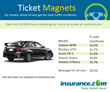 Ticket Magnets: These cars top the list of most-ticketed vehicles, according to Insurance.com