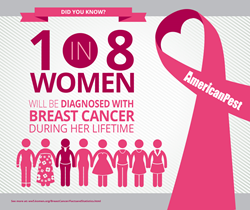 breast cancer awareness statistics