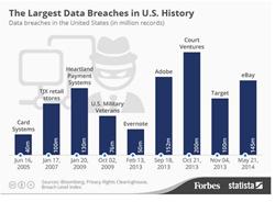 Worst US Data Breaches