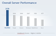 SherWeb Launches High Performance Cloud Servers