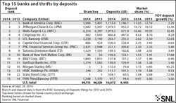 SNL Financial, banks and thrifts, summary of deposits, Bank branch closures