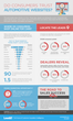 LeadiD Survey Reveals Most Trusted Third Party Auto Websites,...