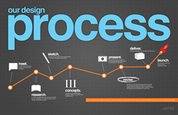 Web Design Optimization Services