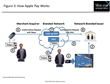 New Research Defines the Diversity of Mobile Payment Transactions and...