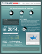 Taxware Sales & Use Tax Update Infographic