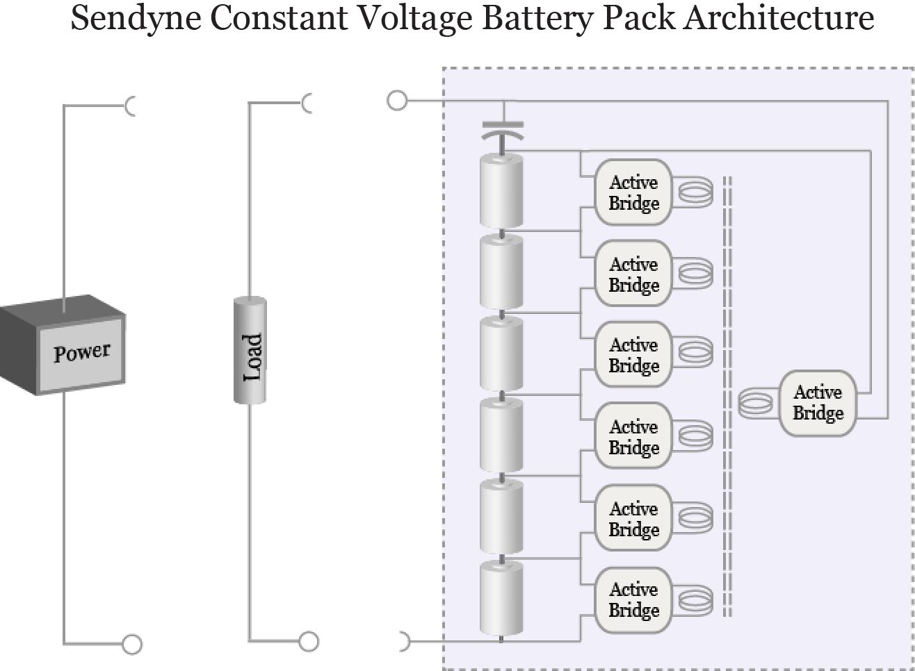 sendyne awarded patent for novel battery pack architecture