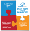 Smart Rooms connect Buyers and Sellers