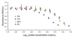 Fusion Antibodies ISCA Diagnostics JF5 ELISA