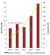 Figure: Q4 Solar PV demand and year-end cumulative installed PV