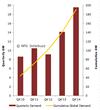 Global Solar PV Demand Hits Quarterly High, Pushing Cumulative...