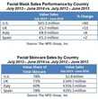 Sales of Facial Masks Outpace Overall Facial Skincare Category Growth in U.S. and Europe, Reports NPD