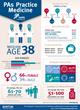 PAs Practice Medicine infographic