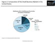 Opportunities Abound in the Small Business Banking Market