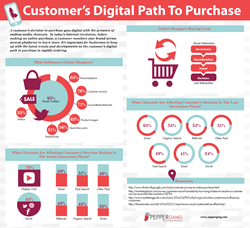 Customer's Digital Path To Purchase