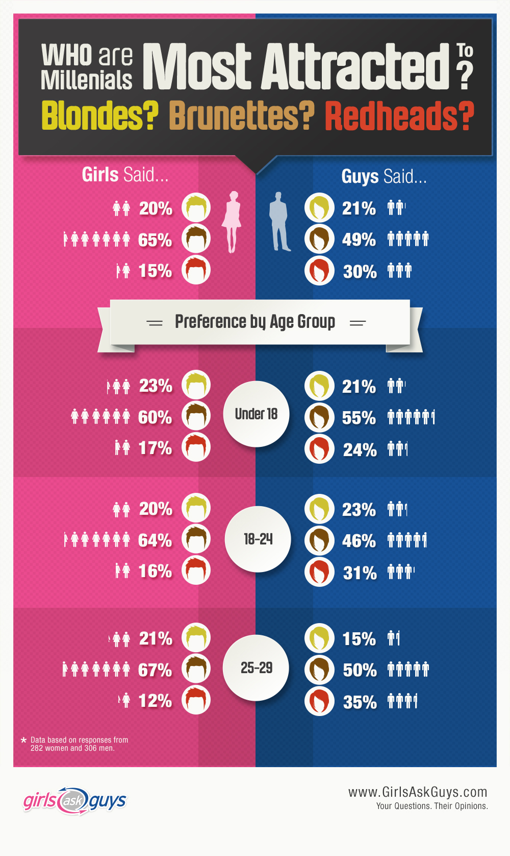 Girlsaskguys Study Millennials Overwhelming Prefer
