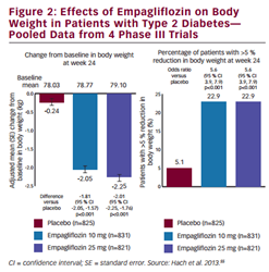 Effects of Empagliflozin on Body  Weight in Patients with Type 2 Diabetes— Pooled Data from 4 Phase III Trials