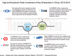 Global and China Hydraulic Industry