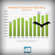 How much U.S. consumers will spend on Halloween this year