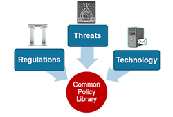 Common Information Security Policy Library (CPL)