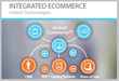 Retail Pro® eCommerce Integrator UniteU Certifies with Merchant...