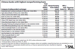 non-performing-loans-china