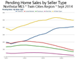 September Twin Cities Pending Home Sales Show Sharp Contrast by Seller...