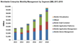 Enterprise Mobility Management Revenue Expected to Hit $9.6 Billion by...